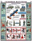 Правила безопасности при работе с газовыми баллонами